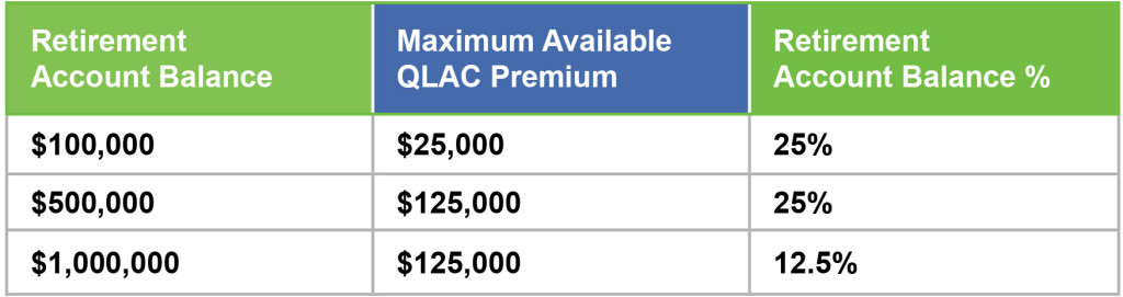 QLAC Maximum Contribution Chart
