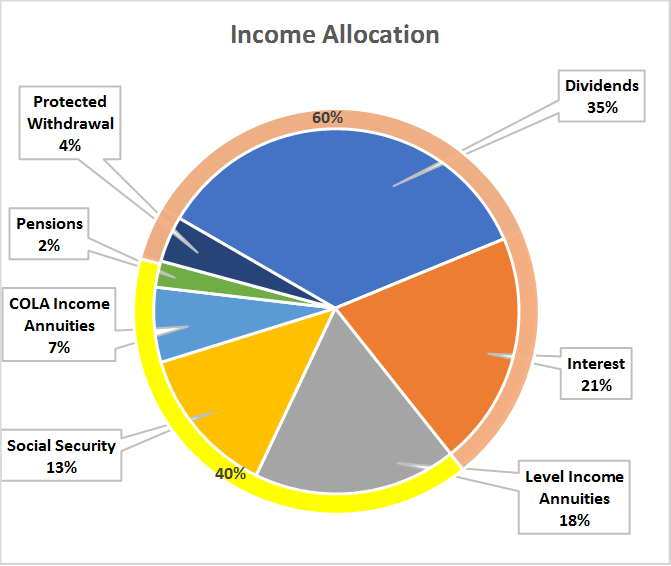 Benefits Of Income Allocation Over Asset Allocation In Retirement
