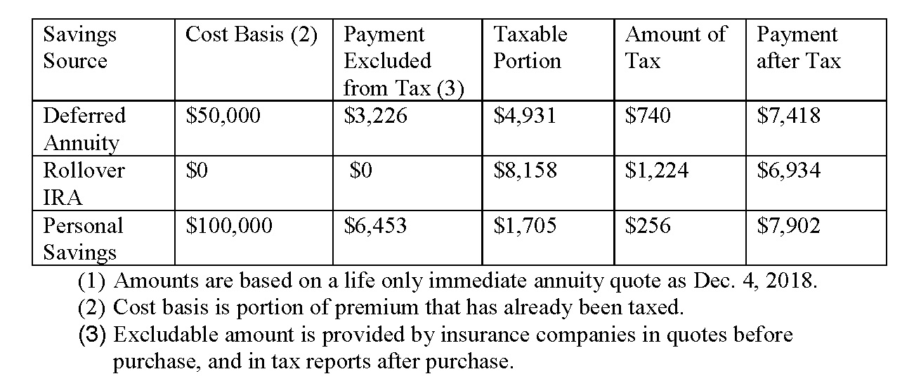 how annuities are taxed