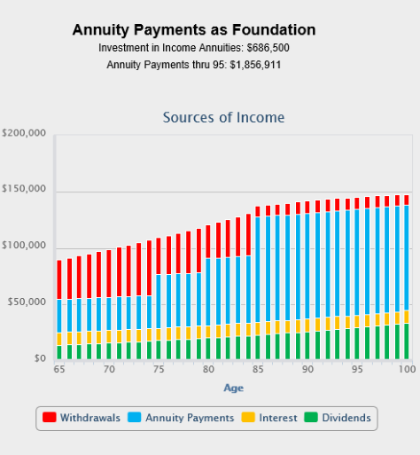 annuity payments chart comparison