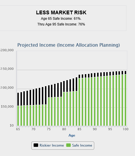 income allocation reduces risk